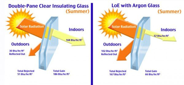How Does Low E Glass Installed On Windows And Doors Effect?